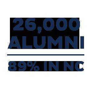 26,000 Alumni | 89% in NC